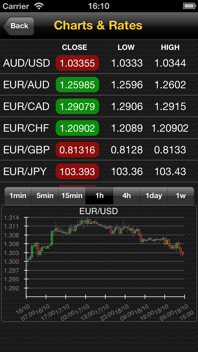 Forex factory iphone app